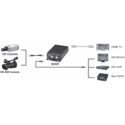 Converter with loop out (Embedded audio) HD-SDI to HDMI